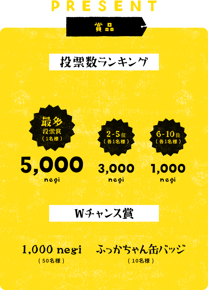 PRESENT 商品 得票数ランキング 最多投票賞(1名様)5,000 negi 2-5位(各1名様)3,000 negi 6-10位(各1名様)1,000 negi Wチャンス賞 1,000 negi(50名様)ふっかちゃん缶バッジ(10名様)